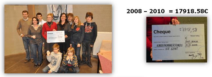 Opbrengst2008-2010